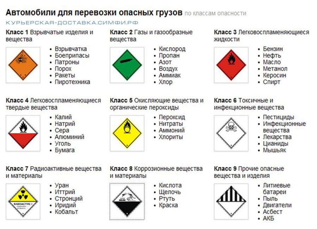 Перечень запрещённых грузов Россия